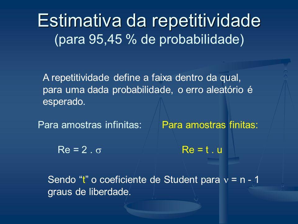 Estimativa da repetitividade Estimativa da repetitividade (para 95,45 % de probabilidade) Para amostras infinitas: Re = 2. Para amostras finitas: Re =