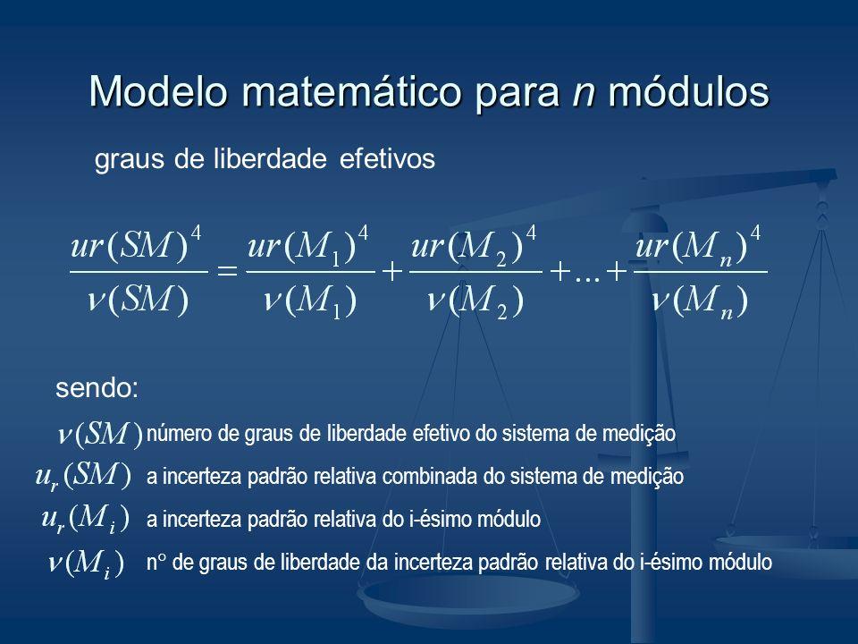 Modelo matemático para n módulos graus de liberdade efetivos sendo: número de graus de liberdade efetivo do sistema de medição a incerteza padrão rela