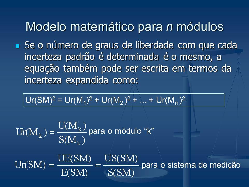 Modelo matemático para n módulos Ur(SM) 2 = Ur(M 1 ) 2 + Ur(M 2 ) 2 +... + Ur(M n ) 2 para o módulo k para o sistema de medição Se o número de graus d