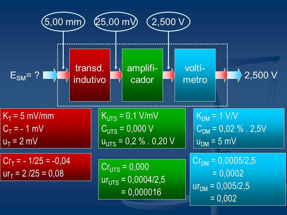 transd. indutivo amplifi- cador voltí- metro E SM = ?2,500 V K T = 5 mV/mm C T = - 1 mV u T = 2 mV K UTS = 0,1 V/mV C UTS = 0,000 V u UTS = 0,2 %. 0,2