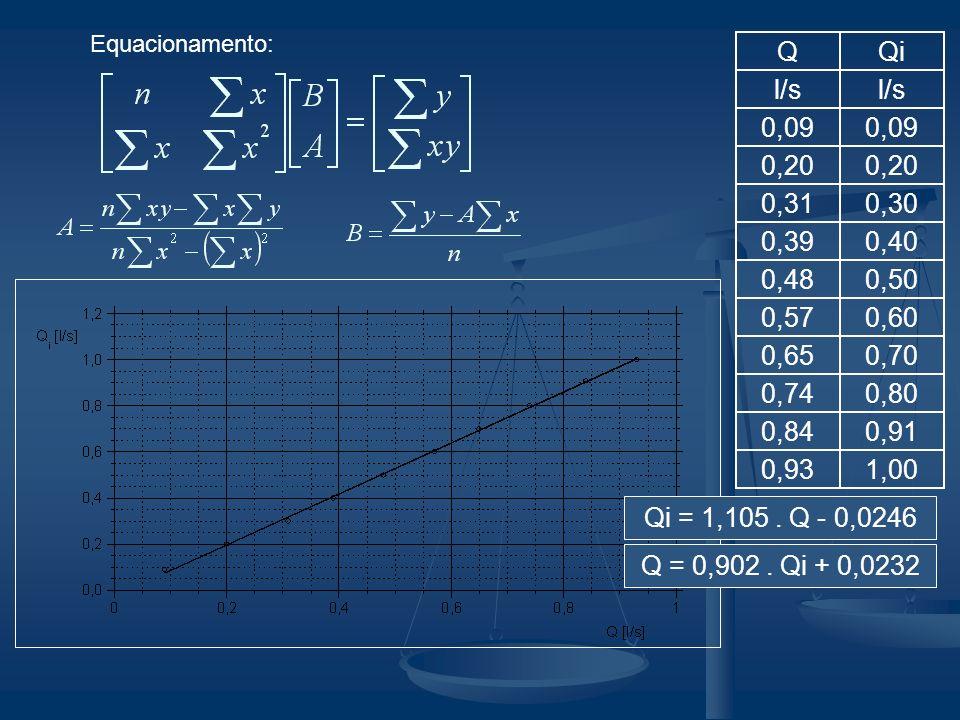 Equacionamento: QQi l/s 0,09 0,20 0,310,30 0,390,40 0,480,50 0,570,60 0,650,70 0,740,80 0,840,91 0,931,00 Q = 0,902. Qi + 0,0232 Qi = 1,105. Q - 0,024