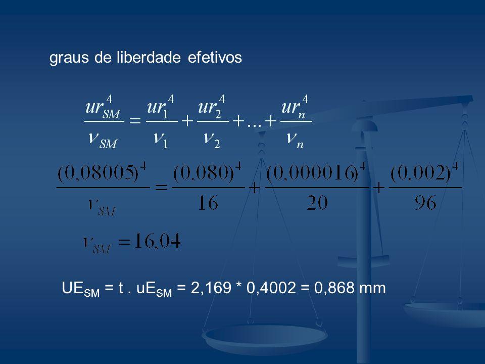 graus de liberdade efetivos UE SM = t. uE SM = 2,169 * 0,4002 = 0,868 mm