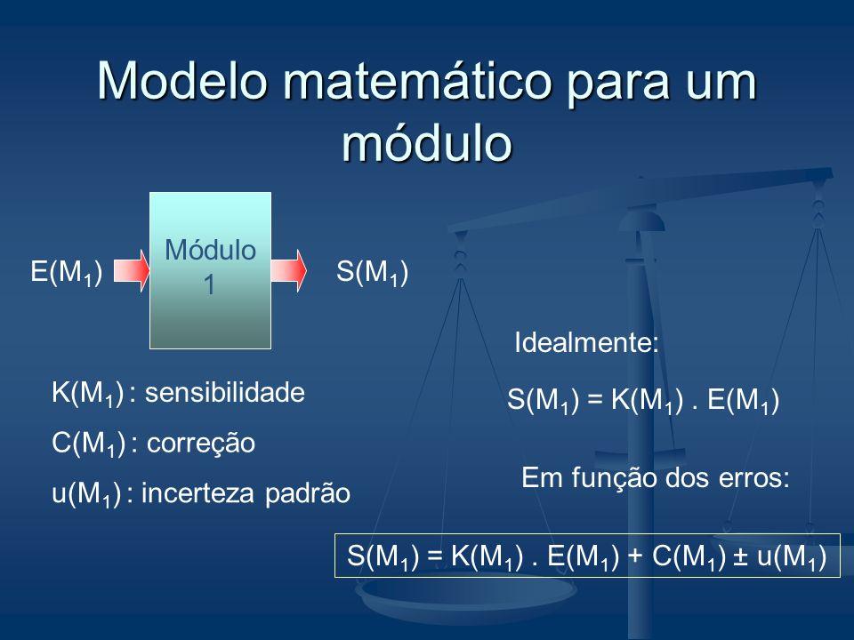 Modelo matemático para um módulo Módulo 1 S(M 1 )E(M 1 ) K(M 1 ) : sensibilidade C(M 1 ) : correção u(M 1 ) : incerteza padrão Idealmente: S(M 1 ) = K
