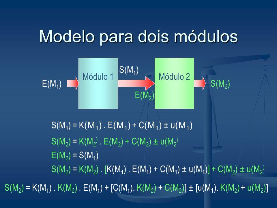 Modelo para dois módulos Módulo 1 E(M 1 ) S(M 1 ) = K (M 1 ). E (M 1 ) + C (M 1 ) ± u (M 1 ) Módulo 2 S(M 2 ) S(M 2 ) = K(M 2 ). E(M 2 ) + C(M 2 ) ± u