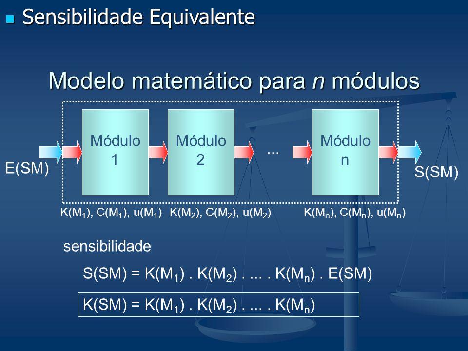 Modelo matemático para n módulos Módulo 1... Módulo 2 Módulo n E(SM) S(SM) K(M 1 ), C(M 1 ), u(M 1 )K(M 2 ), C(M 2 ), u(M 2 )K(M n ), C(M n ), u(M n )