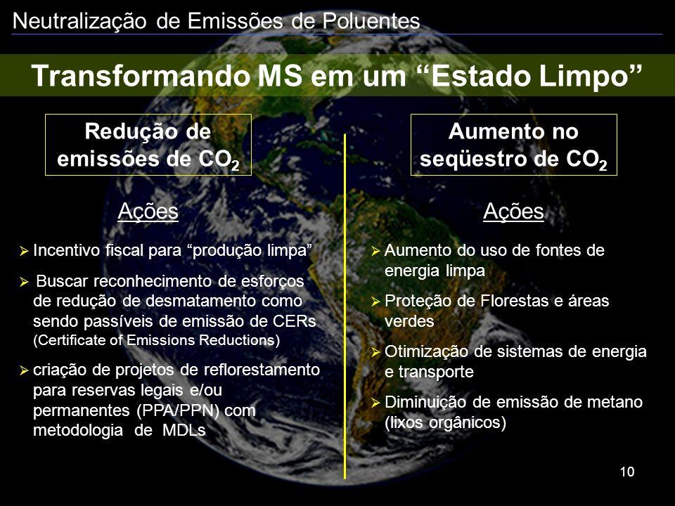 Neutralização de Emissões de Poluentes 10 Transformando MS em um Estado Limpo Redução de emissões de CO 2 Aumento no seqüestro de CO 2 Incentivo fisca