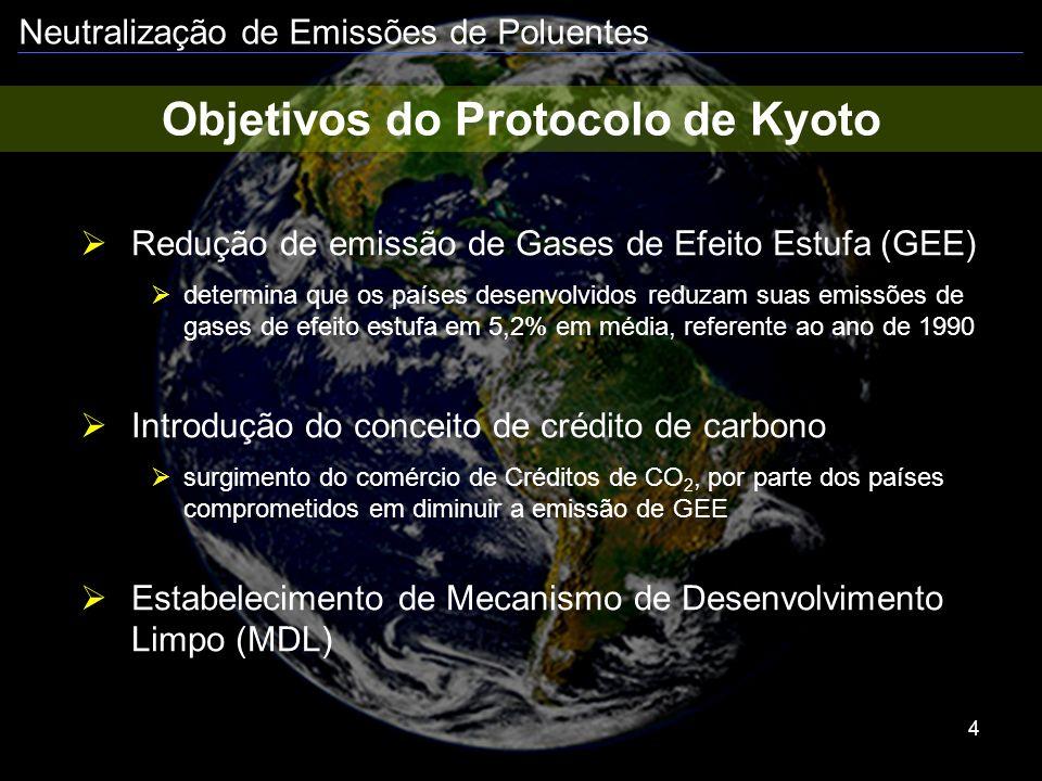 Neutralização de Emissões de Poluentes 5 Protocolo de Kyoto