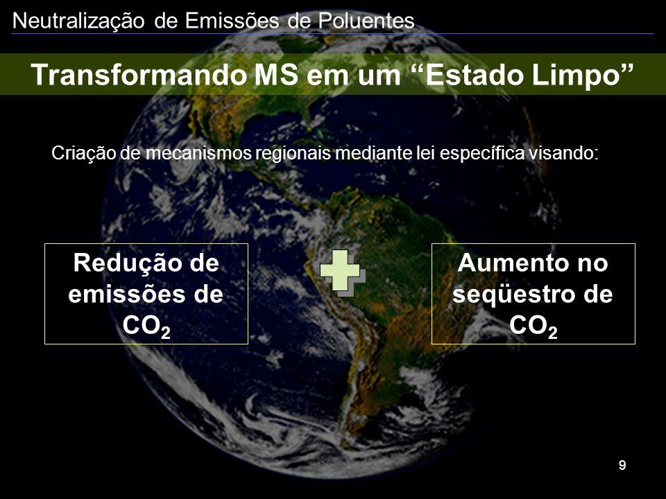 Neutralização de Emissões de Poluentes 9 Transformando MS em um Estado Limpo Redução de emissões de CO 2 Criação de mecanismos regionais mediante lei