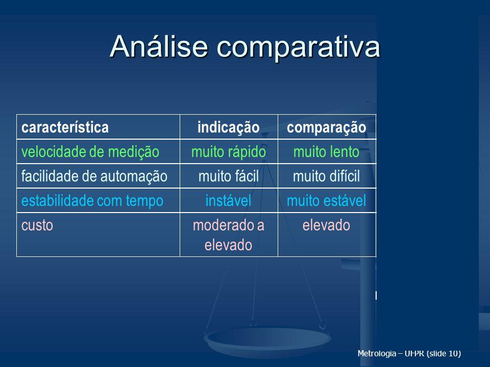 Metrologia – UFPR (slide 10) característicaindicaçãocomparaçãodiferencial velocidade de mediçãomuito rápidomuito lentorápidofacilidade de automaçãomui