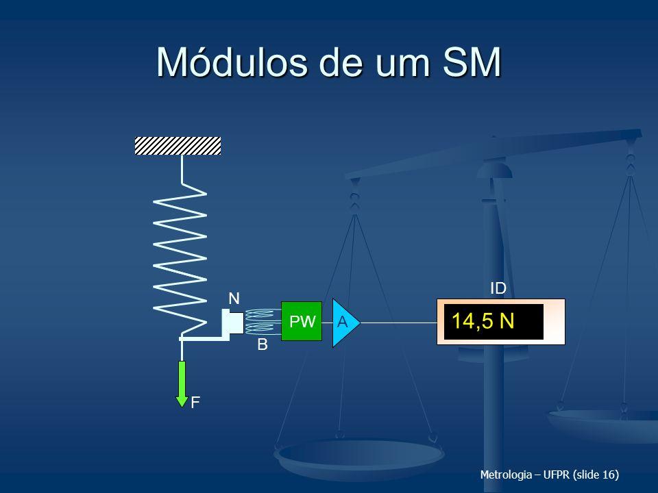 Metrologia – UFPR (slide 16) Módulos de um SM PW A F N B 14,5 N ID