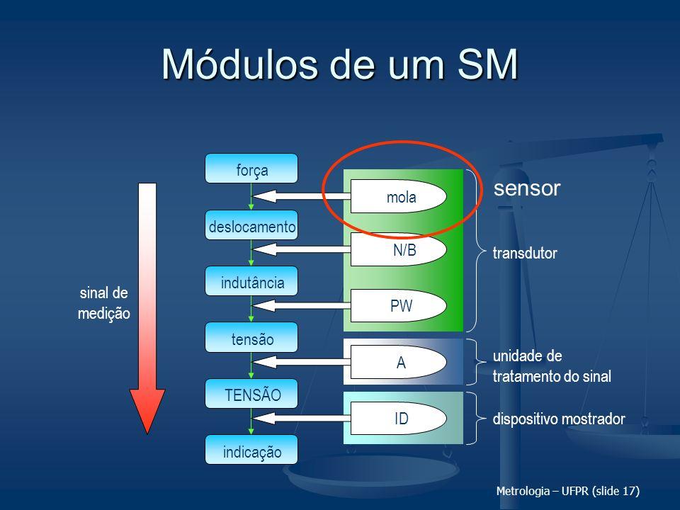 Metrologia – UFPR (slide 17) transdutor unidade de tratamento do sinal dispositivo mostrador Módulos de um SM força deslocamento indutância tensão TEN