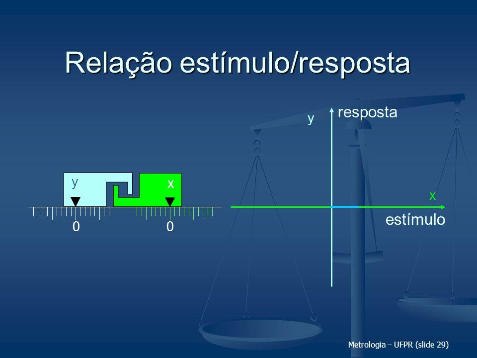 Metrologia – UFPR (slide 29) Relação estímulo/resposta 00 x y y x estímulo resposta