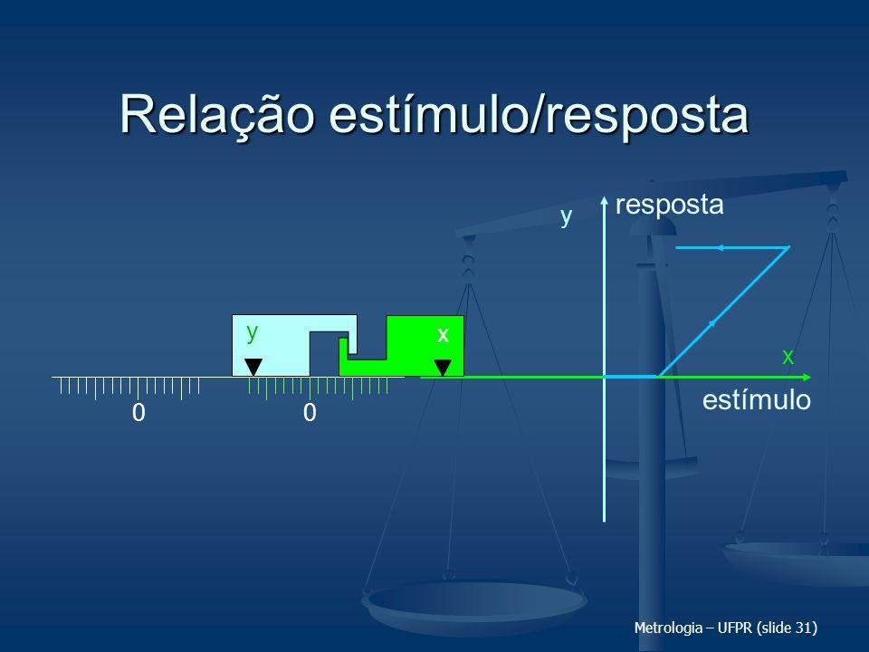 Metrologia – UFPR (slide 31) Relação estímulo/resposta 00 x y y x estímulo resposta