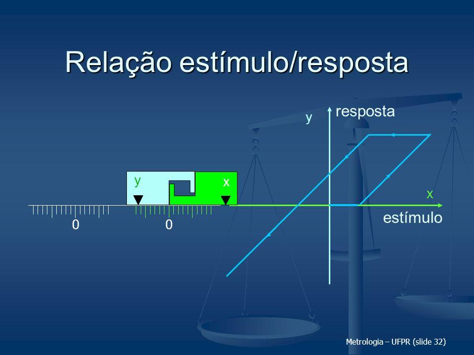 Metrologia – UFPR (slide 32) Relação estímulo/resposta 00 x y y x estímulo resposta