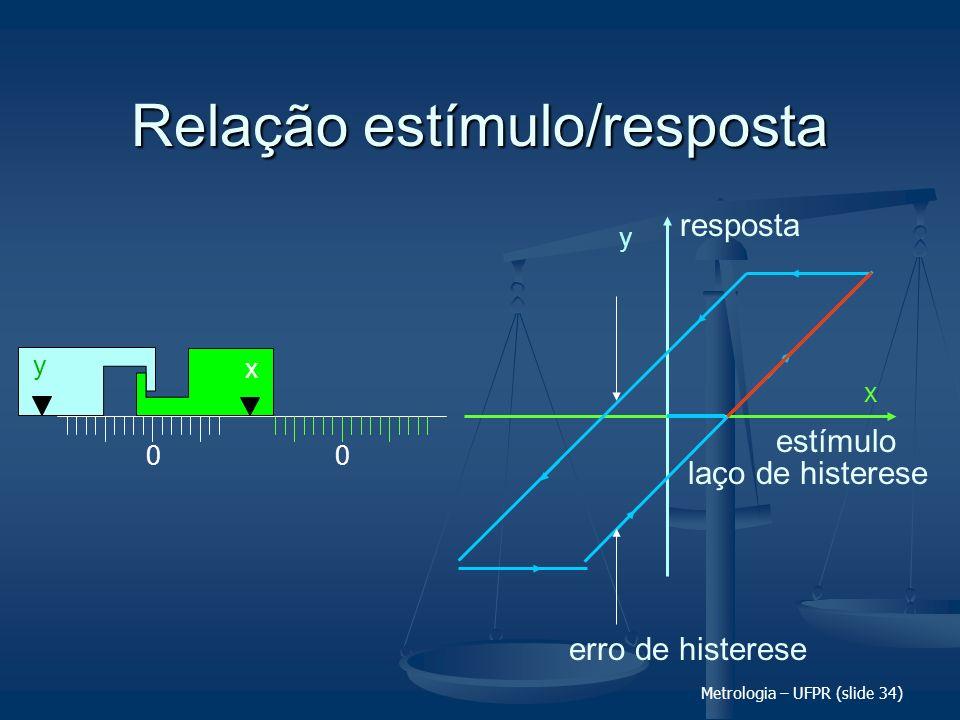 Metrologia – UFPR (slide 34) Relação estímulo/resposta 00 x y y x erro de histerese laço de histerese estímulo resposta