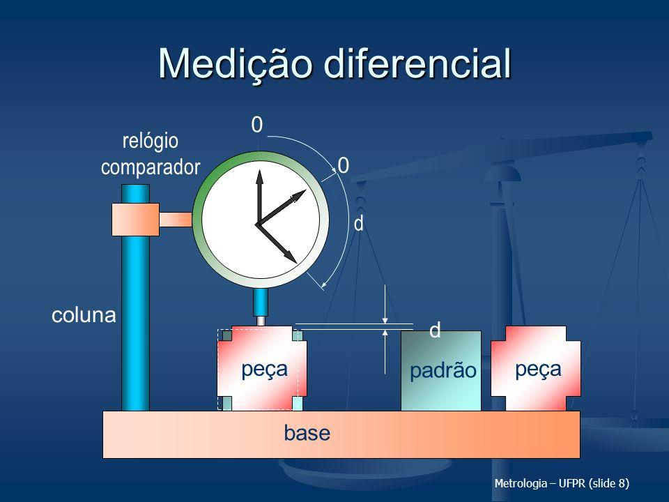 Metrologia – UFPR (slide 8) Medição diferencial base coluna relógio comparador 0 0 d padrão peça padrão peça d