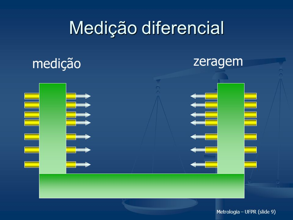 Metrologia – UFPR (slide 40) Quanto a erros de medição...