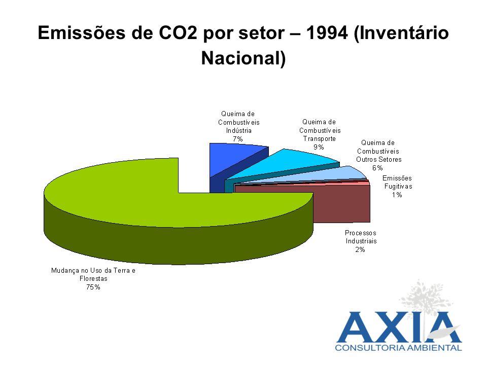 Emissões de CO2 por setor – 1994 (Inventário Nacional)