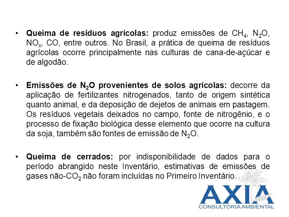 Queima de resíduos agrícolas: produz emissões de CH 4, N 2 O, NO x, CO, entre outros. No Brasil, a prática de queima de resíduos agrícolas ocorre prin