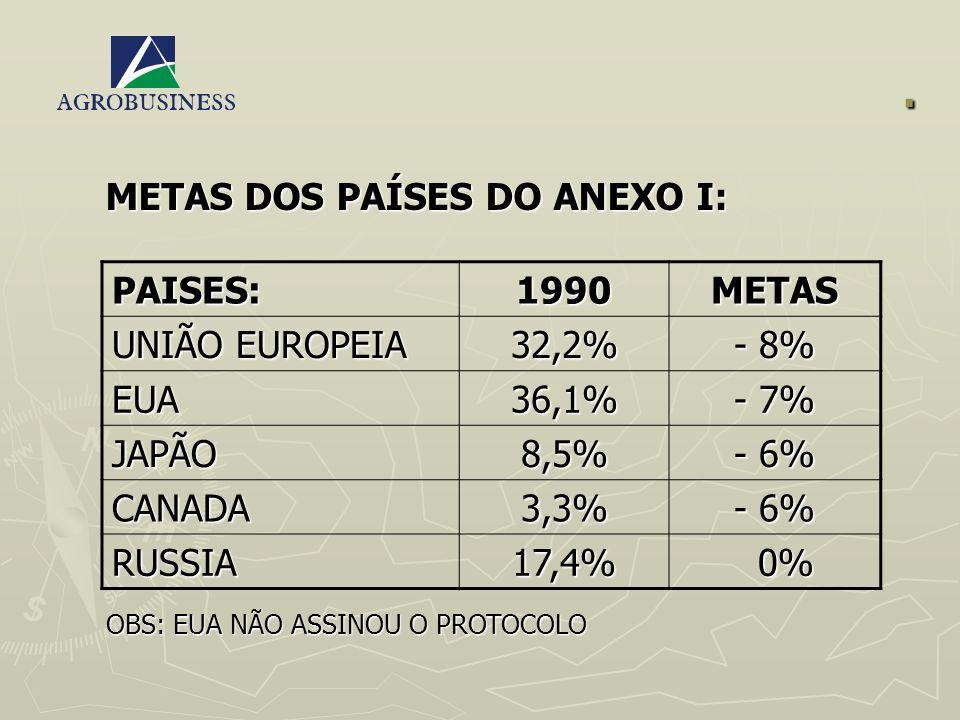 . METAS DOS PAÍSES DO ANEXO I: PAISES:1990METAS UNIÃO EUROPEIA 32,2% - 8% EUA36,1% - 7% JAPÃO8,5% - 6% CANADA3,3% RUSSIA17,4% 0% 0% OBS: EUA NÃO ASSIN