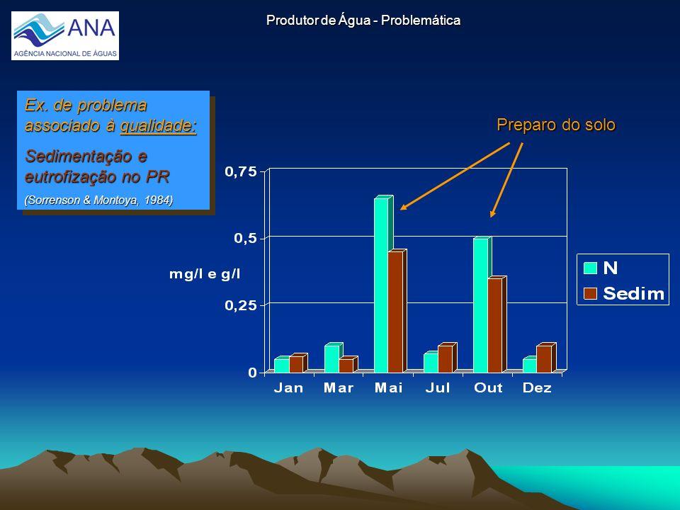 Produtor de Água - Problemática Ex. de problema associado à qualidade: Sedimentação e eutrofização no PR (Sorrenson & Montoya, 1984) Ex. de problema a