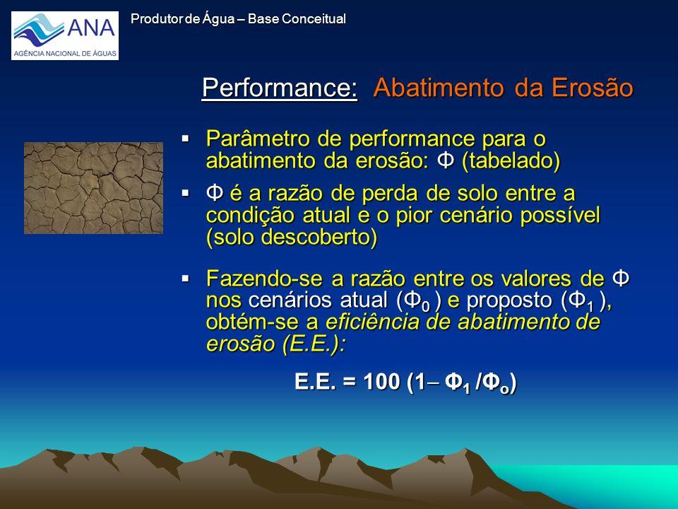 Performance: Abatimento da Erosão Produtor de Água – Base Conceitual Parâmetro de performance para o abatimento da erosão: Φ (tabelado) Parâmetro de p