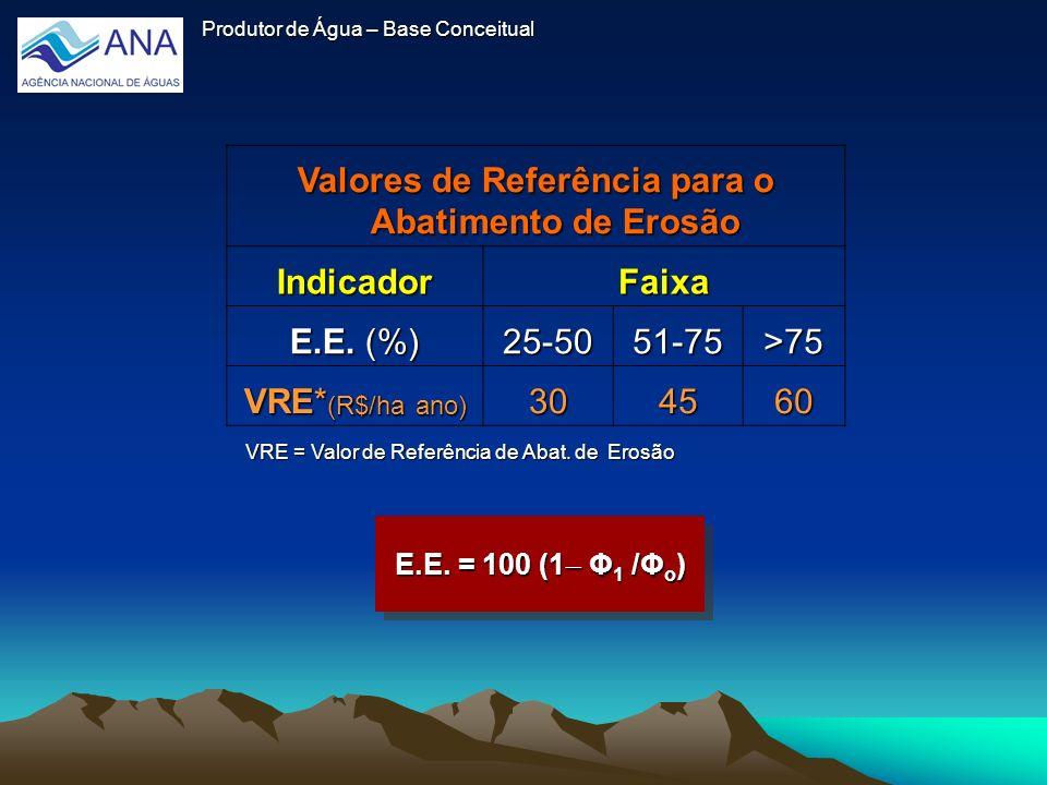 Produtor de Água – Base Conceitual Valores de Referência para o Abatimento de Erosão IndicadorFaixa E.E. (%) 25-5051-75>75 VRE* (R$/ha ano) 304560 VRE