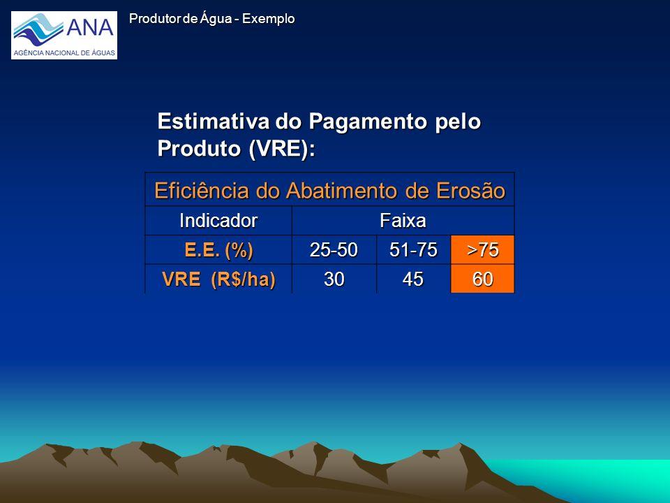 Produtor de Água - Exemplo Eficiência do Abatimento de Erosão IndicadorFaixa E.E. (%) 25-5051-75>75 VRE (R$/ha) 304560 Estimativa do Pagamento pelo Pr