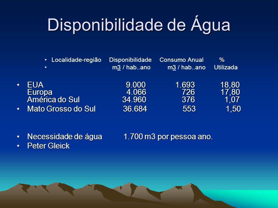 Disponibilidade de Água %Localidade-região Disponibilidade Consumo Anual % m3 / hab..ano m3 / hab..ano Utilizada EUA 9.000 1.693 18,80 Europa 4.066 72