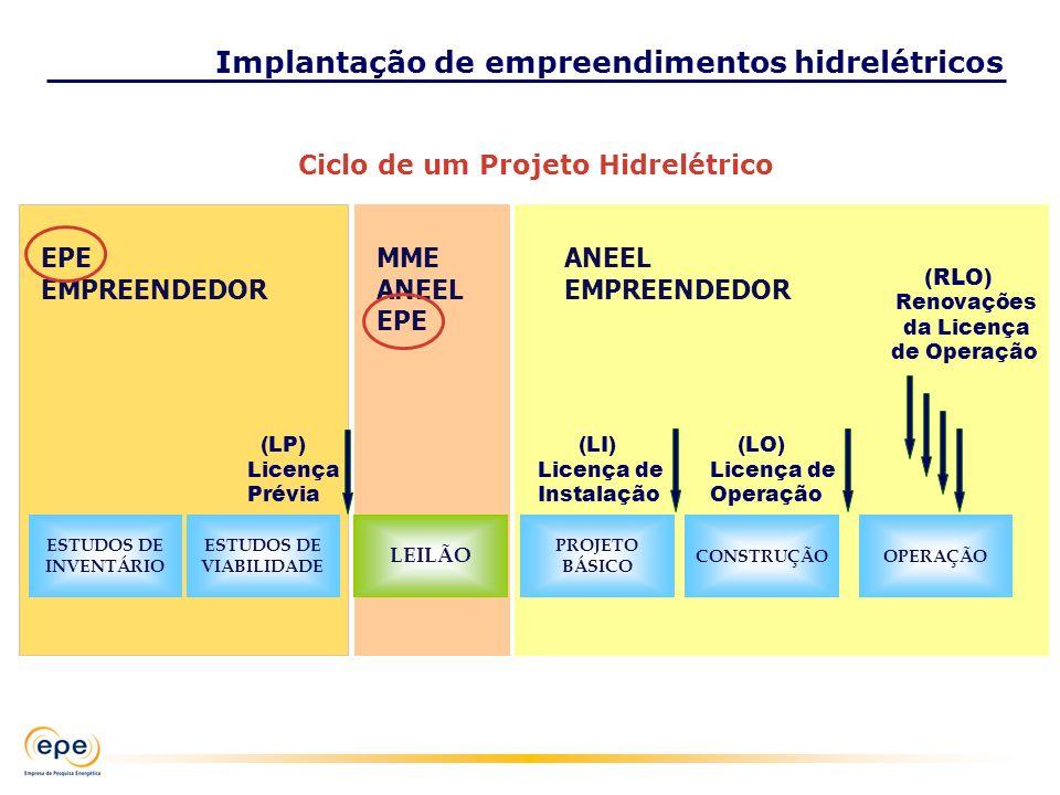 EPE EMPREENDEDOR ESTUDOS DE INVENTÁRIO ESTUDOS DE VIABILIDADE (LP) Licença Prévia ANEEL EMPREENDEDOR OPERAÇÃOCONSTRUÇÃO PROJETO BÁSICO (LI) Licença de