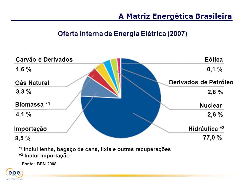 Carvão e Derivados 1,6 % Gás Natural 4,1 % Biomassa * 1 8,5 % Eólica 0,1 % Derivados de Petróleo 2,8 % Nuclear 2,6 % Hidráulica * 2 77,0 % 3,3 % Impor