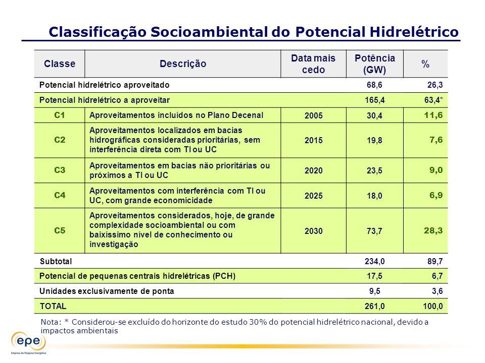 ClasseDescrição Data mais cedo Potência (GW) % Potencial hidrelétrico aproveitado68,626,3 Potencial hidrelétrico a aproveitar165,463,4* C1 Aproveitame