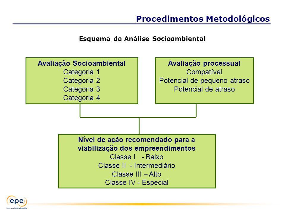 Nível de ação recomendado para a viabilização dos empreendimentos Classe I - Baixo Classe II - Intermediário Classe III – Alto Classe IV - Especial Av