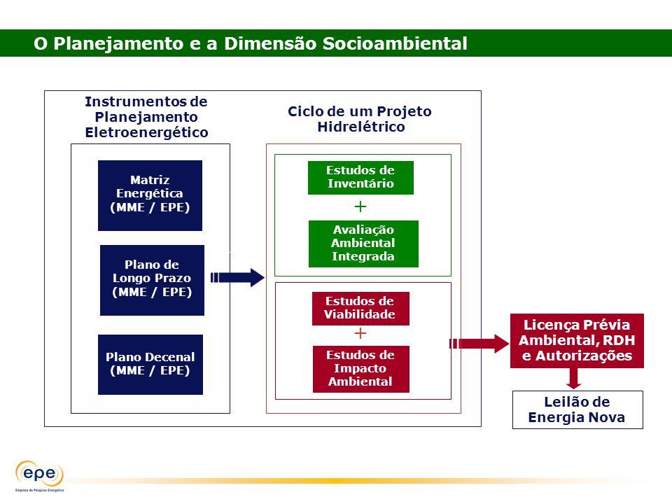 Plano de Longo Prazo (MME / EPE) Plano Decenal (MME / EPE) Instrumentos de Planejamento Eletroenergético Matriz Energética (MME / EPE) Leilão de Energ