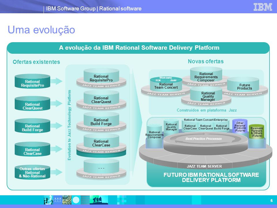 IBM Software Group | Rational software 6 6 Uma evolução Ofertas existentes Evolution to Jazz Technology Platform Rational RequisitePro Rational ClearQ