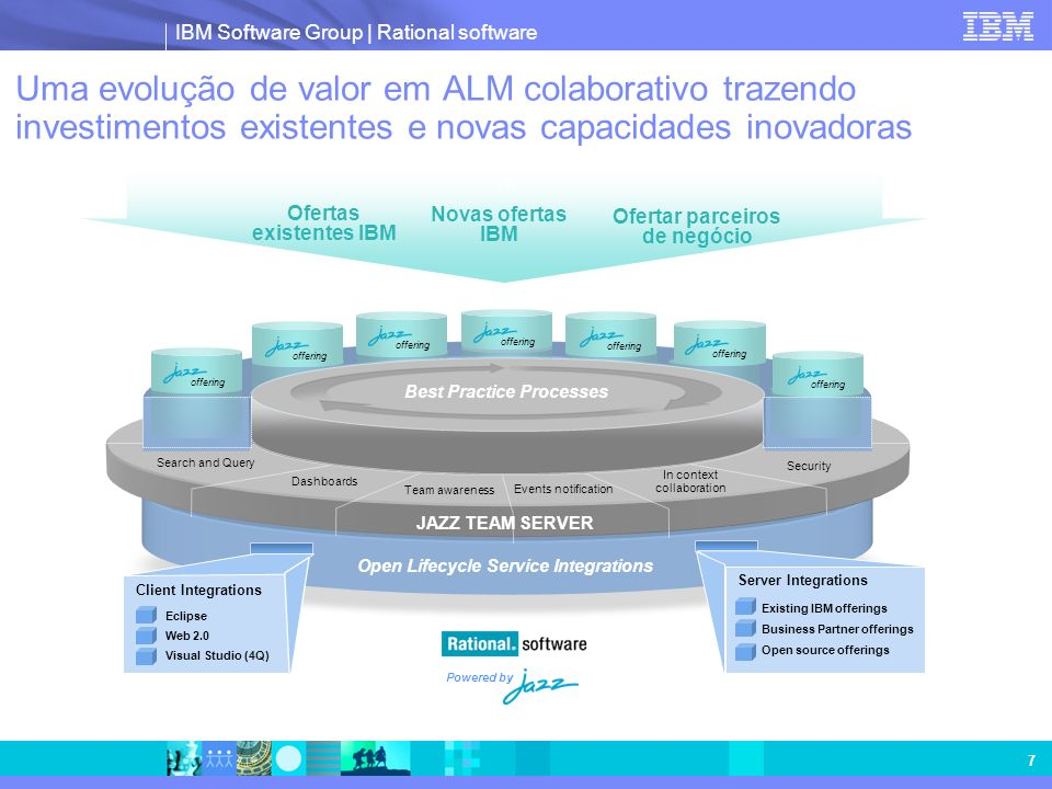IBM Software Group | Rational software 8 Foco de Hoje: Rational Team Concert Open Lifecycle Service Integrations JAZZ TEAM SERVER Best Practice Processes Server Integrations Client Integrations Rational Team Concert Search and Query In Context Collaboration Team Awareness Events Notification Security Dashboards c A primeira oferta construída na plataforma de tecnologia Jazz