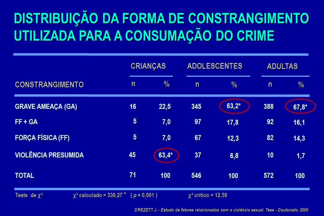 DISTRIBUIÇÃO DA FORMA DE CONSTRANGIMENTO UTILIZADA PARA A CONSUMAÇÃO DO CRIME Teste de ² ² calculado = 339,27 * ( p < 0,001 ) ² crítico = 12,59 CONSTR