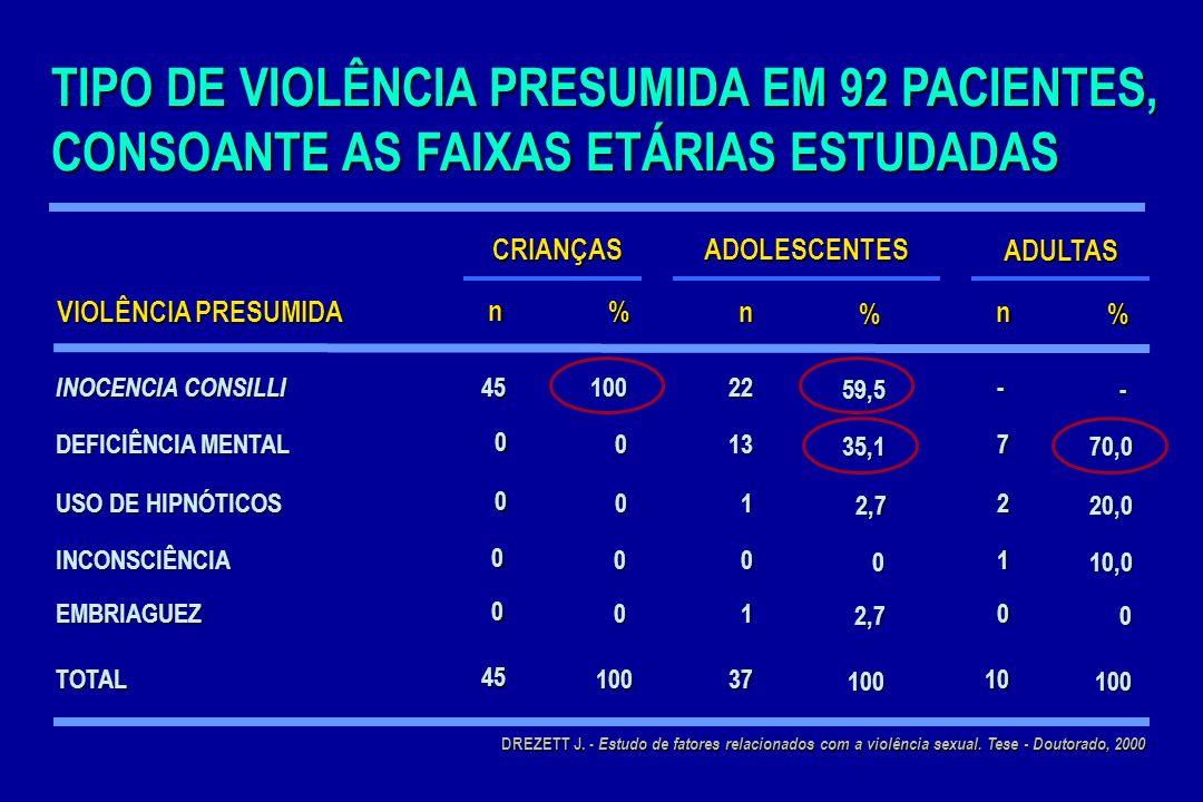 TIPO DE VIOLÊNCIA PRESUMIDA EM 92 PACIENTES, CONSOANTE AS FAIXAS ETÁRIAS ESTUDADAS VIOLÊNCIA PRESUMIDA CRIANÇASADOLESCENTES ADULTAS n % n % n % INOCEN