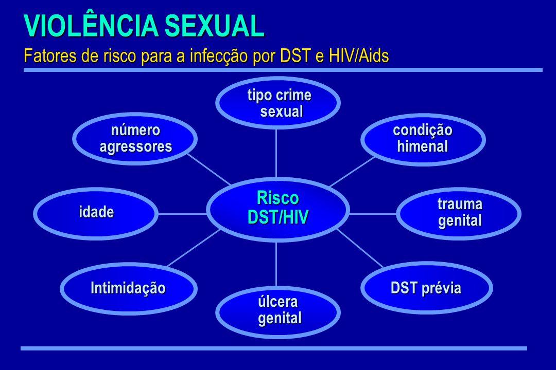 RiscoDST/HIV tipo crime sexual úlceragenital DST prévia condiçãohimenal número númeroagressores Intimidação idade traumagenital VIOLÊNCIA SEXUAL Fator