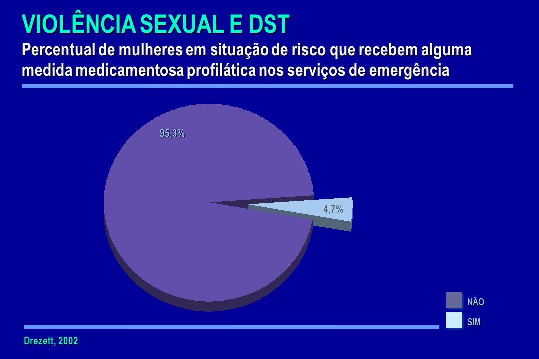 VIOLÊNCIA SEXUAL E DST Percentual de mulheres em situação de risco que recebem alguma medida medicamentosa profilática nos serviços de emergência NÃO