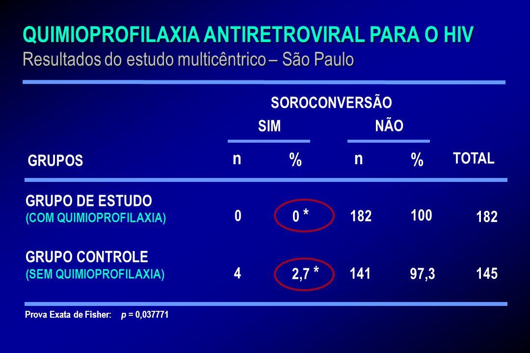 Prova Exata de Fisher: p = 0,037771 % GRUPO DE ESTUDO (COM QUIMIOPROFILAXIA) 0 4 GRUPO CONTROLE (SEM QUIMIOPROFILAXIA) n % n SOROCONVERSÃO SIM NÃO 0 *