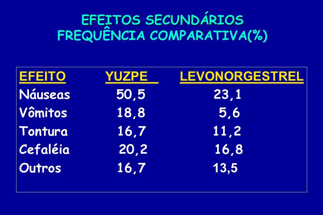 EFEITOS SECUNDÁRIOS EFEITOS SECUNDÁRIOS FREQUÊNCIA COMPARATIVA(%) EFEITOYUZPE LEVONORGESTREL Náuseas 50,5 23,1 Vômitos 18,8 5,6 Tontura 16,7 11,2 Cefa