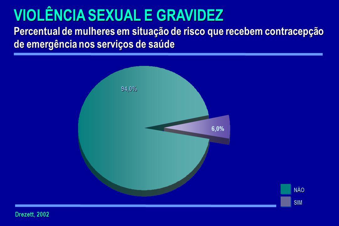 VIOLÊNCIA SEXUAL E GRAVIDEZ Percentual de mulheres em situação de risco que recebem contracepção de emergência nos serviços de saúde NÃO SIM 94,0% 6,0