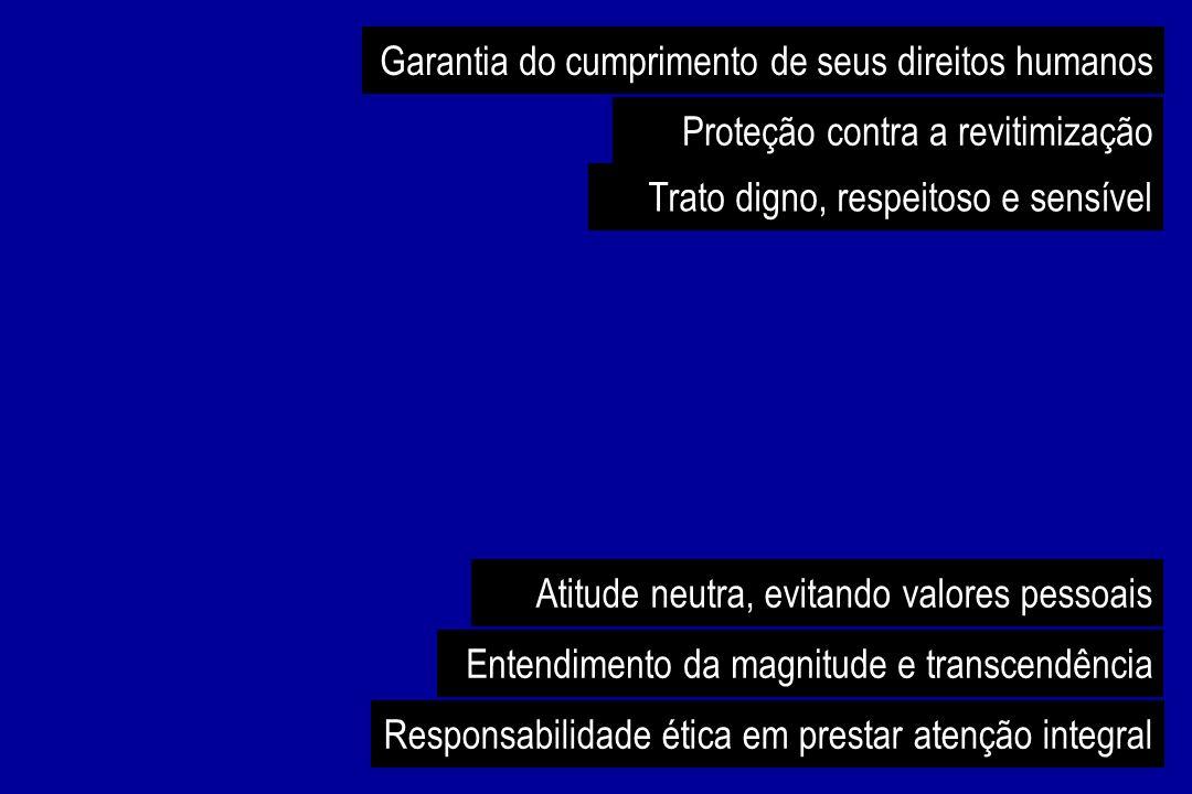 Garantia do cumprimento de seus direitos humanos Proteção contra a revitimização Trato digno, respeitoso e sensível Atitude neutra, evitando valores p