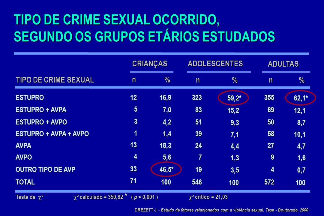 DISTRIBUIÇÃO DA FORMA DE CONSTRANGIMENTO UTILIZADA PARA A CONSUMAÇÃO DO CRIME Teste de ² ² calculado = 339,27 * ( p < 0,001 ) ² crítico = 12,59 CONSTRANGIMENTO GRAVE AMEAÇA (GA) 16 22,5345 63,2* 388 67,8* FF + GA 5 7,0 7,0 97 97 17,8 92 92 16,1 FORÇA FÍSICA (FF) 5 7,0 7,0 67 67 12,3 12,3 82 82 14,3 VIOLÊNCIA PRESUMIDA 45 63,4* 63,4* 37 37 6,8 6,8 10 10 1,7 1,7 TOTAL 71 100 100546 572 CRIANÇASADOLESCENTES ADULTAS n %n % n % DREZETT J.