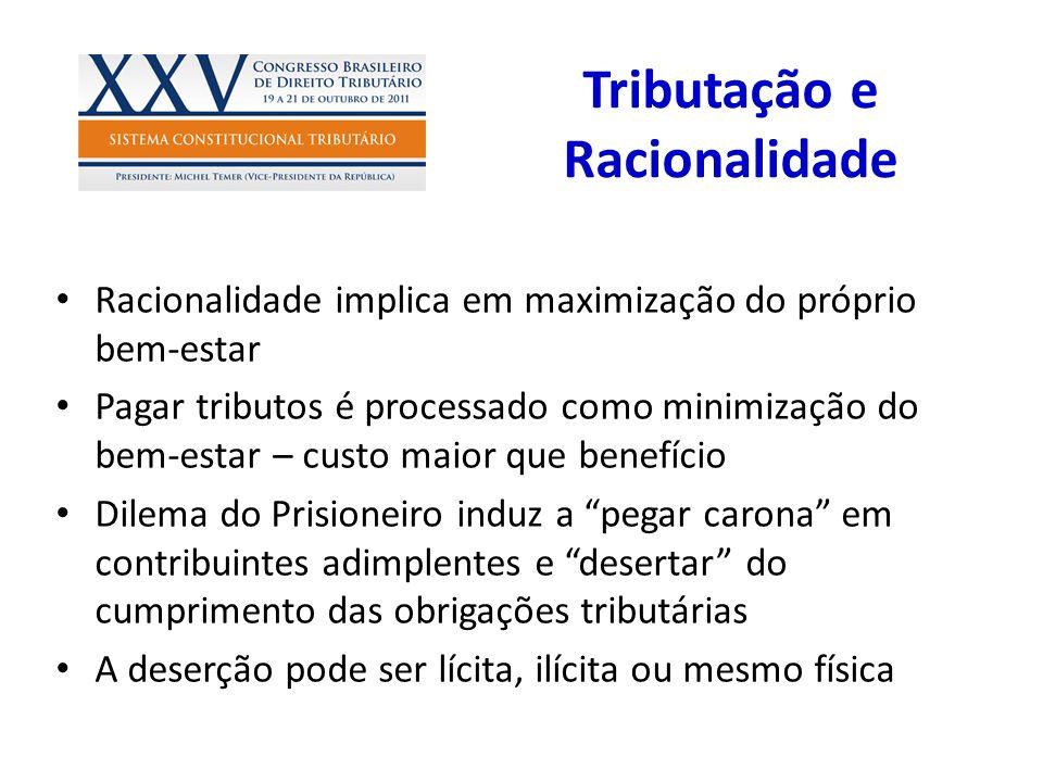 Tributação e Racionalidade Racionalidade implica em maximização do próprio bem-estar Pagar tributos é processado como minimização do bem-estar – custo