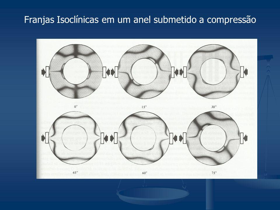 Franjas Isoclínicas em um anel submetido a compressão