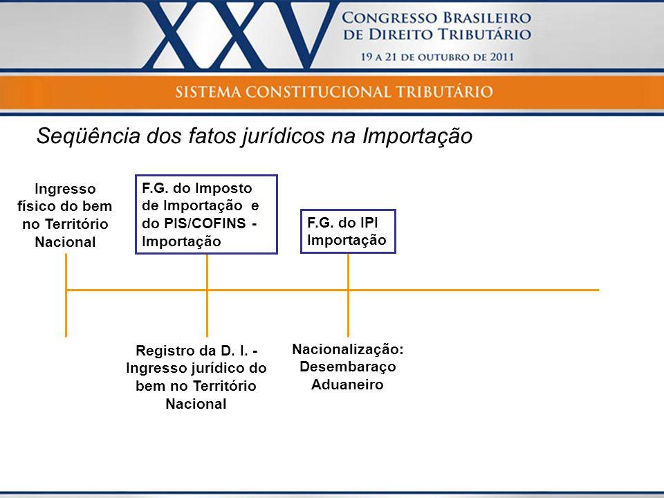 Seqüência dos fatos jurídicos na Importação Ingresso físico do bem no Território Nacional Registro da D. I. - Ingresso jurídico do bem no Território N