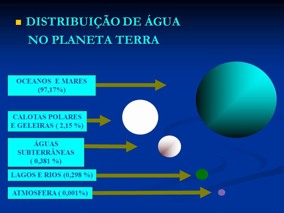 DISTRIBUIÇÃO DE ÁGUA DISTRIBUIÇÃO DE ÁGUA NO PLANETA TERRA NO PLANETA TERRA LAGOS E RIOS (0,298 %)ATMOSFERA ( 0,001%)ÁGUAS SUBTERRÂNEAS ( 0,381 %) CALOTAS POLARES E GELEIRAS ( 2,15 %) OCEANOS E MARES (97,17%)