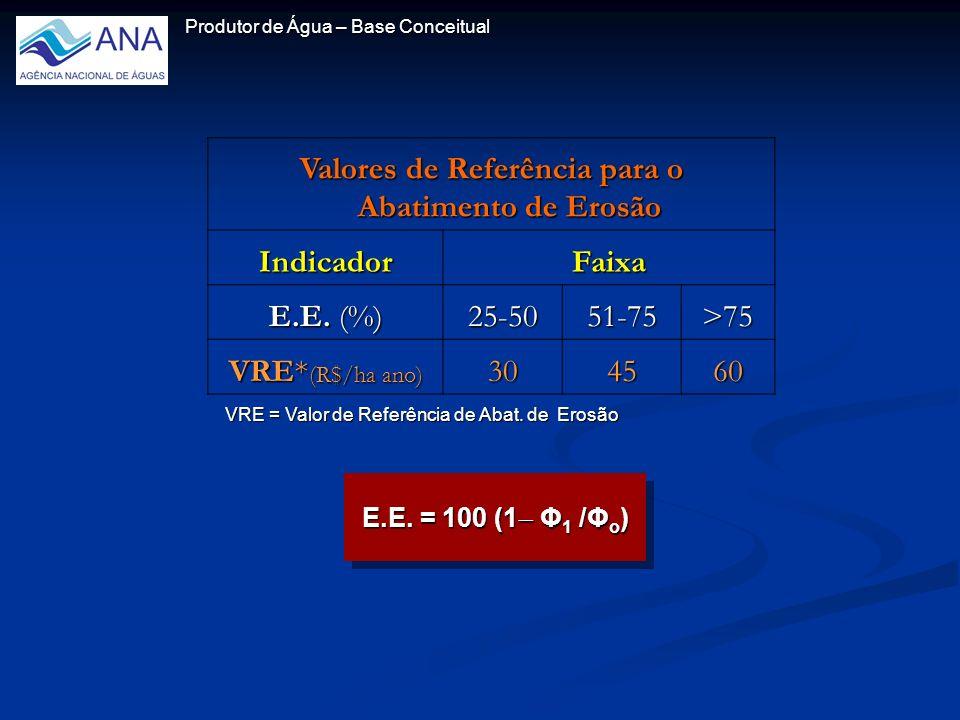 Produtor de Água – Base Conceitual Valores de Referência para o Abatimento de Erosão IndicadorFaixa E.E.